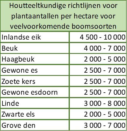 Houtteeltkundige richtlijnen voor plantaantallen per hectare voor veelvoorkomende boomsoorten (naar praktijkboek)